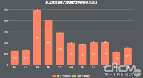 数据来源:中国工程机械工业协会