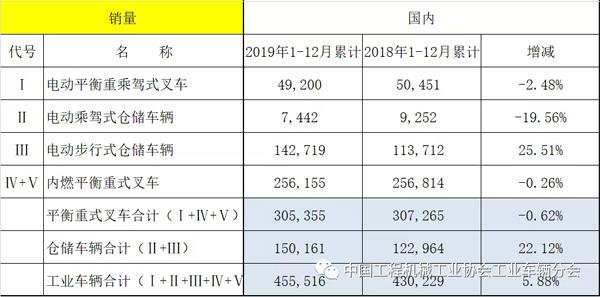 2019年各月销量数据与2018年同期对比