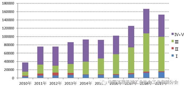 2010年至2019年各车型出口出口量情况