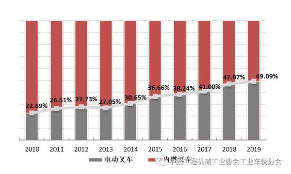 2010年至2019年总销售量中电动叉车占比情况