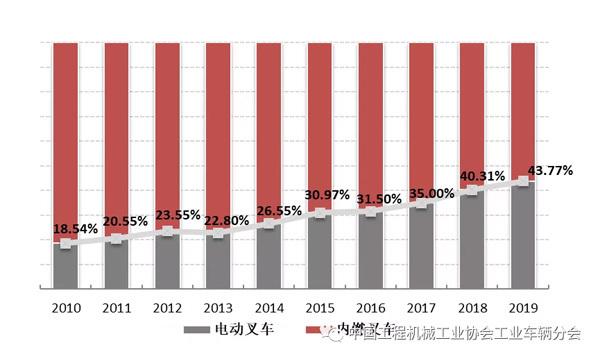 2010年至2019年国内市场销售量中电动叉车占比情况