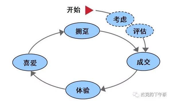 麦肯锡:加速的购买过程决策模型
