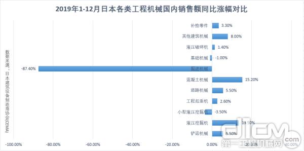 2019年1-12月日本各类365bet体育国内销售额同比涨幅对比