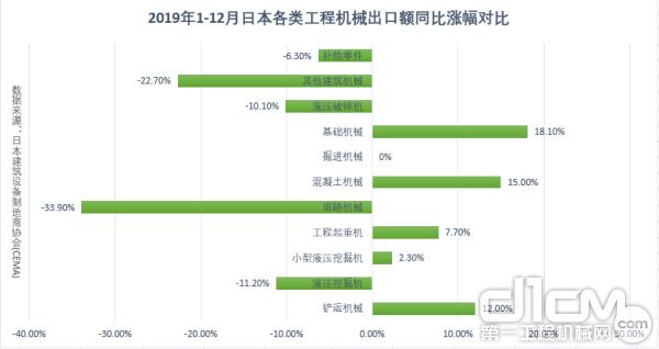 2019年1-12月日本各类365bet体育出口额同比涨幅对比