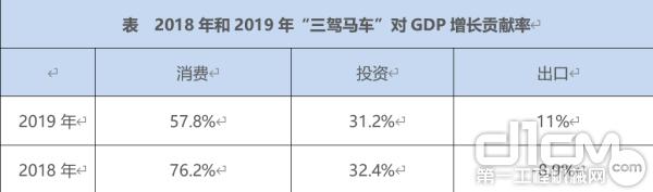 """2018年和2019年""""三驾马车""""对GDP增长贡献率"""