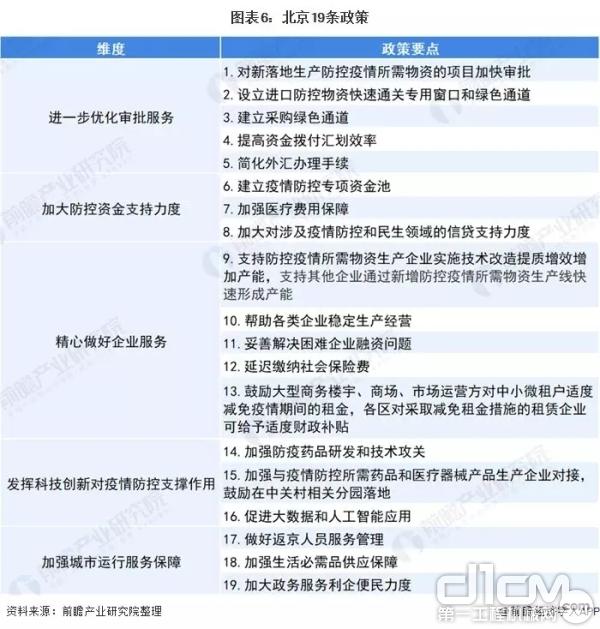 北京19条政策