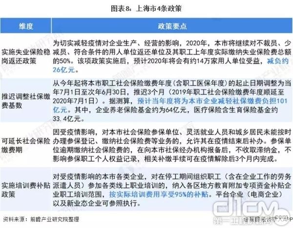 上海市4条政策