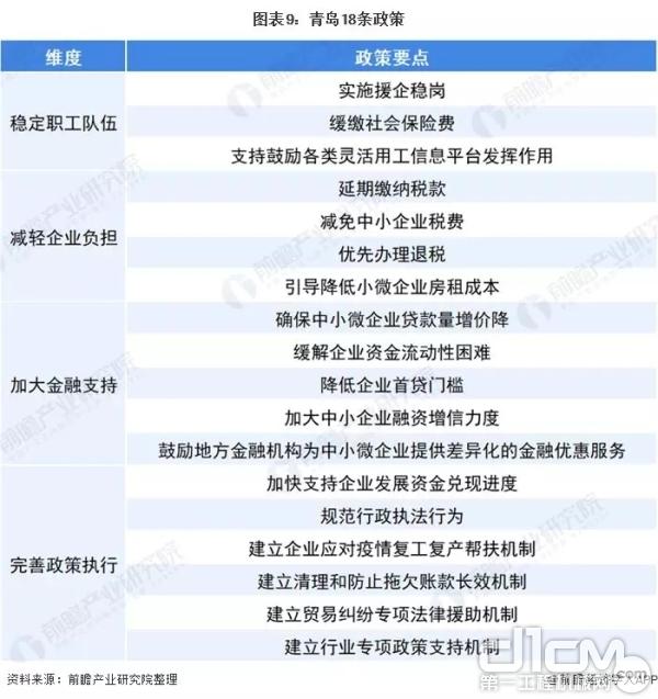 青岛18条政策