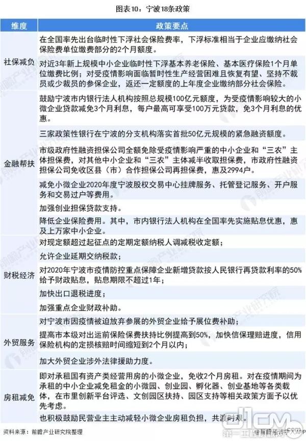 宁波18条政策