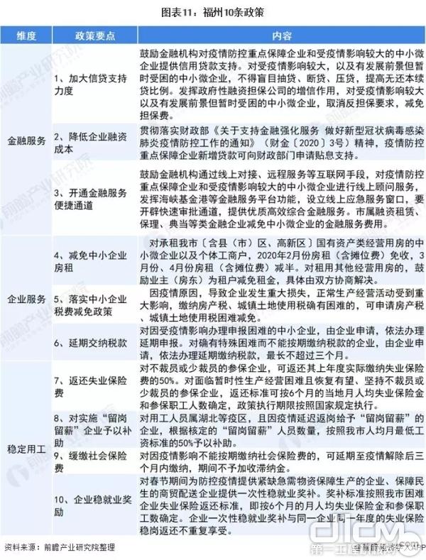 福州10条政策