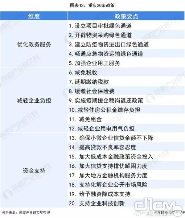 重庆20条政策