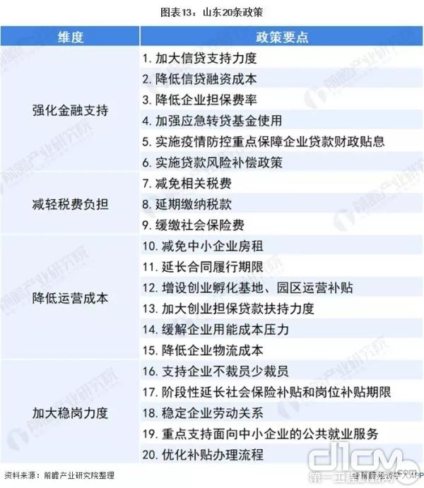 山东20条政策