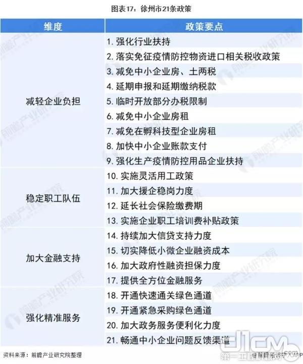 徐州市21条政策