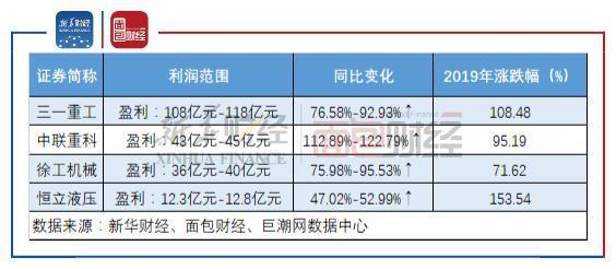 圖1:工程機械行業相關龍頭上市公司2019年業績預告情況