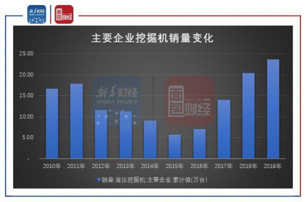 圖2:近年國內主要企業挖掘機銷量變化