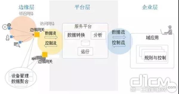 工业互联网架构的内外三层结构(来源:工业互联网联盟的白皮书)