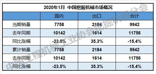 表1:中國挖掘機械市場概況