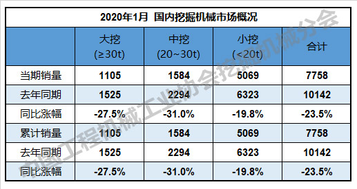 表2:國內挖掘機械市場概況