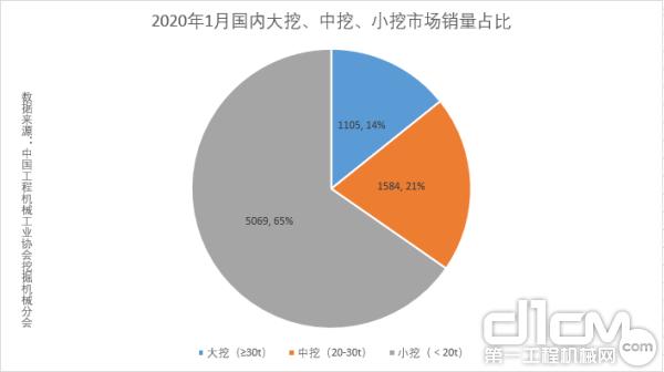 2020年1月国内大挖、中挖、小挖市场销量占比