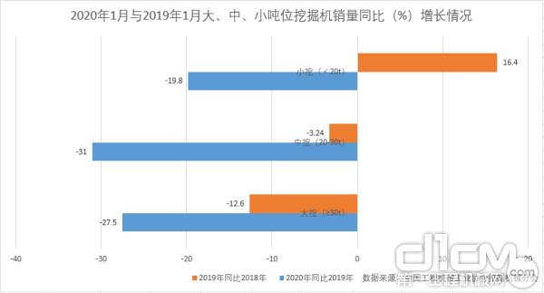 2020年1月与2019年1月大、中、小吨位挖掘机销量同比(%)增长情况