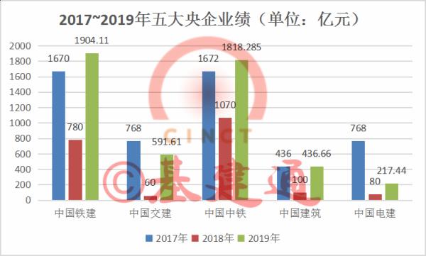 数据整理来源:中国轨道交通协会