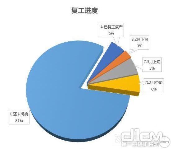华北地区建筑施工企业复工率调研(来源:兰格钢铁网)