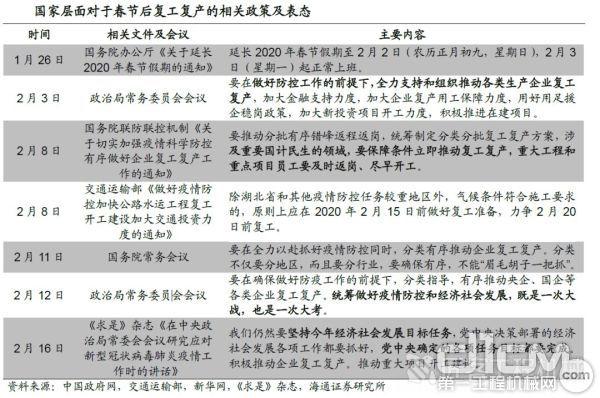 国家层面对于春节后复工的相关政策及表态