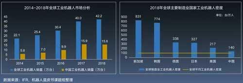 全球和中国工业机器人销量和密度