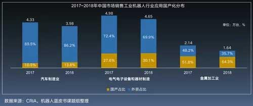 2014及2018年中国工业机器人系统集成市场结构对比