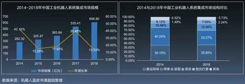 2015-2018年中国上市机器人样本企业营业收入及毛利率