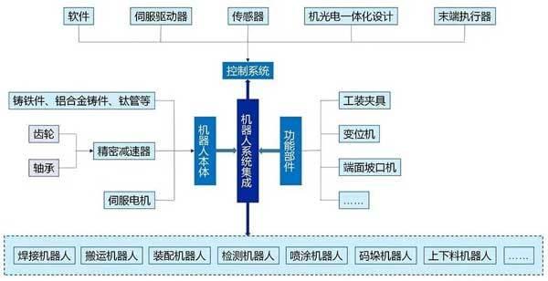 2017-2018年中国工业机器人细分市场国产\外资占比