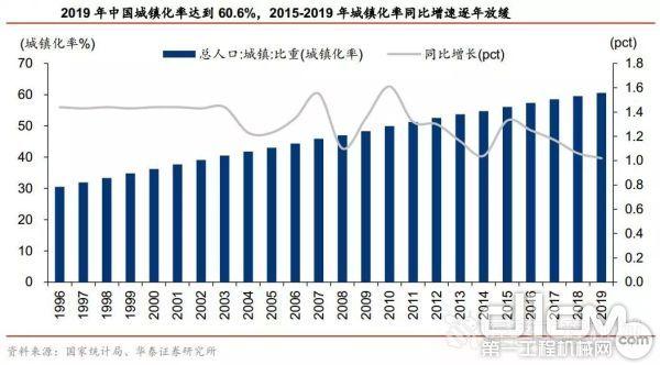 2015~2019年,中国城镇化率同比增速逐年放缓