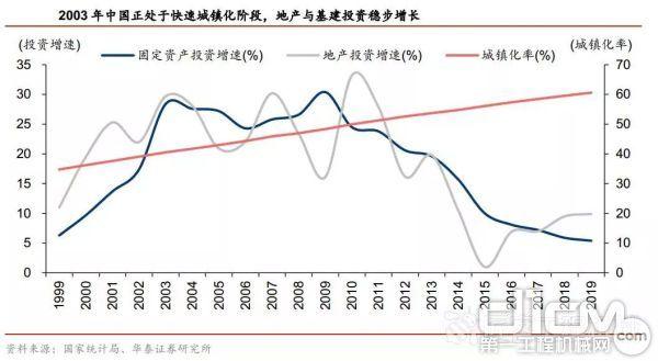 2003年至今,固定资产投资增速在波动中下行