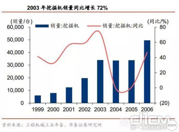 1999-2006年挖掘机销量及同比增幅