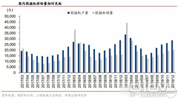 2017年3月至2019年12月国内挖掘机产量与销量数据