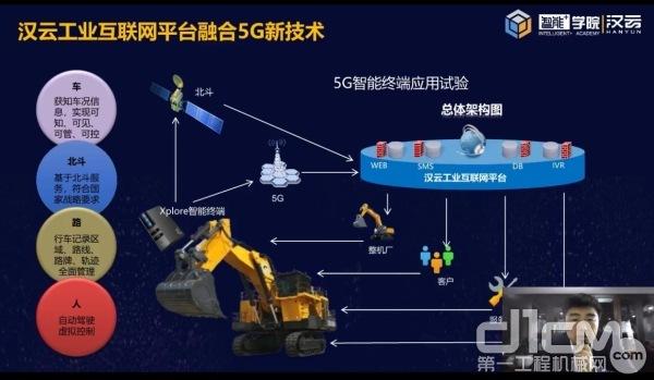 汉云工业互联网平台融合5G新技术