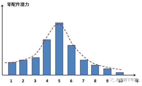 圖:工程機械設備零配件需求潛力曲線