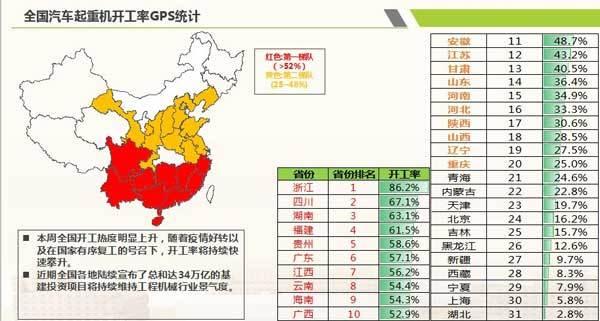 全国<a href=http://product.d1cm.com/qichediao/ target=_blank>汽车起重机</a>开工率GPS统计