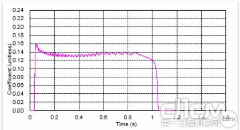 图2 摩擦材料在液压油中的动摩擦系数