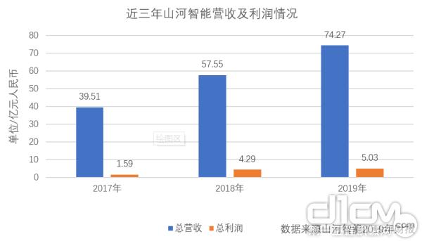 山河智能2019年业绩亮眼