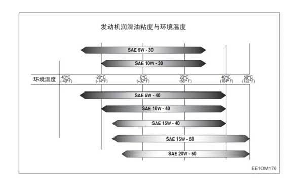 9C机型发动机机油必须符合API CI-4/ACEA E5,E7