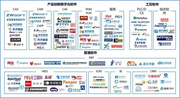 ▲ 中国工业应用软件市场主流厂商