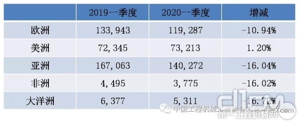 世界各大洲2020年和2019年同銷售期數據比較