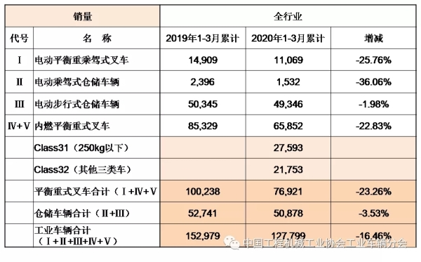 中國境內生產企業各車型的總銷售量銷售情況