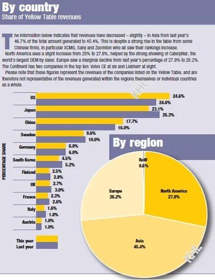 國家和地區排名占比