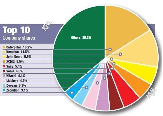 公司股份占比TOP10