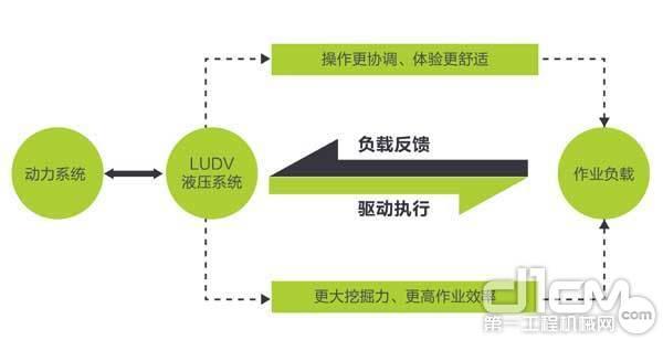 定制版LUDV负载敏感液压系统