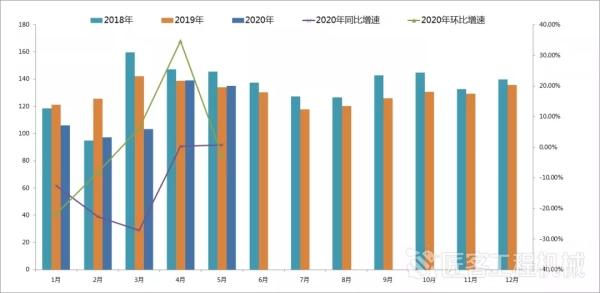 2018年至今月度CMI指數值變化情況