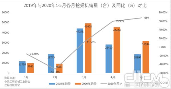 2019年与2020年1-5月各月挖掘机销量(台)及同比(%)对比