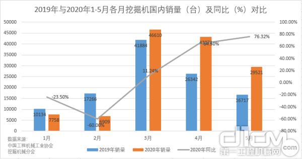 2019年与2020年1-5月各月挖掘机国内销量(台)及同比(%)对比